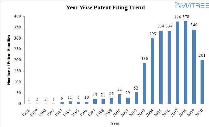 Google patent trend 1