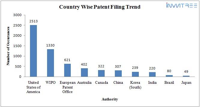 Google patent trend 2
