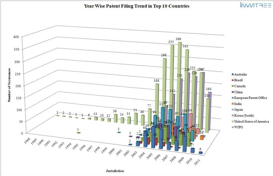 Google patent trend 3