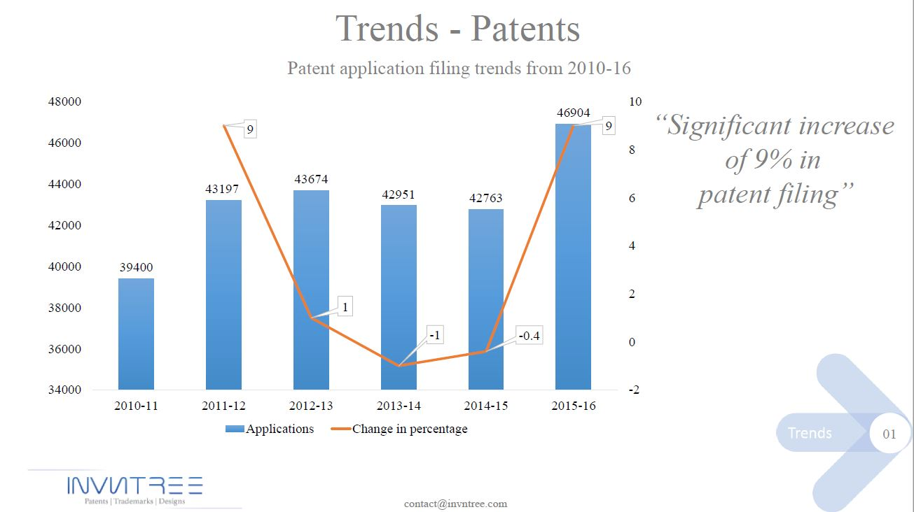Patent trends-1
