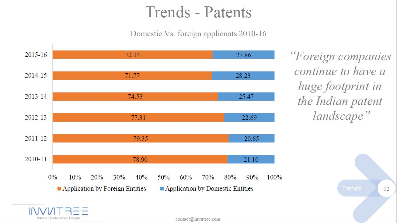 Patent trends-2