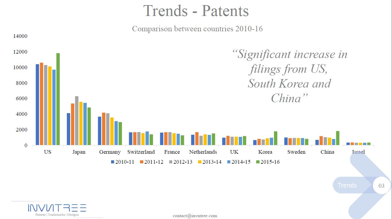 Patent trends-3