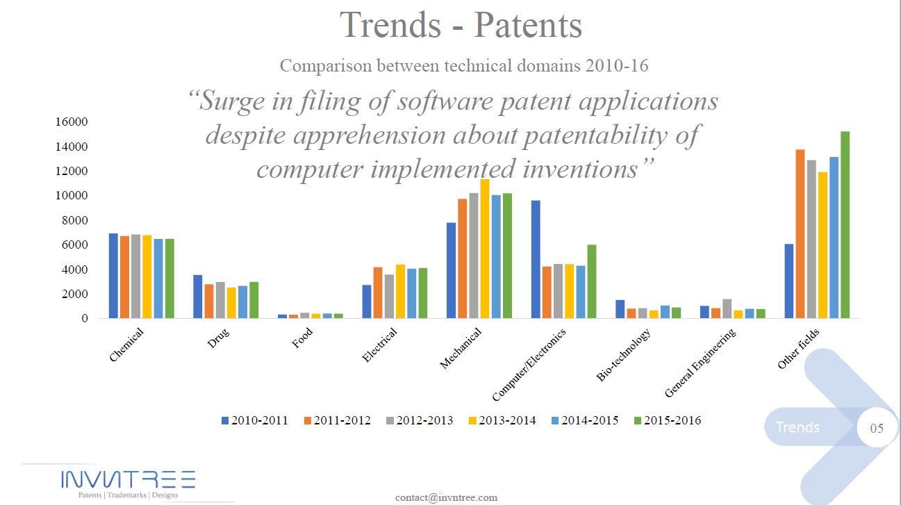 Patent trends-5