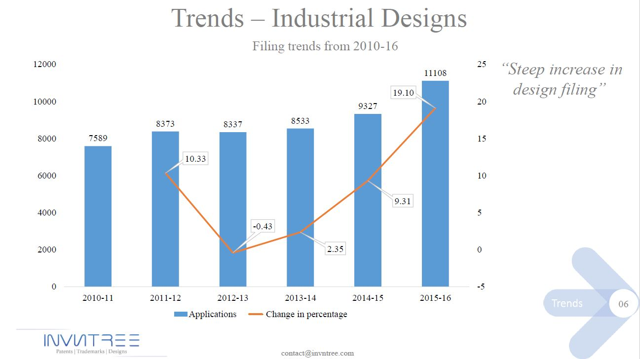Patent trends-6