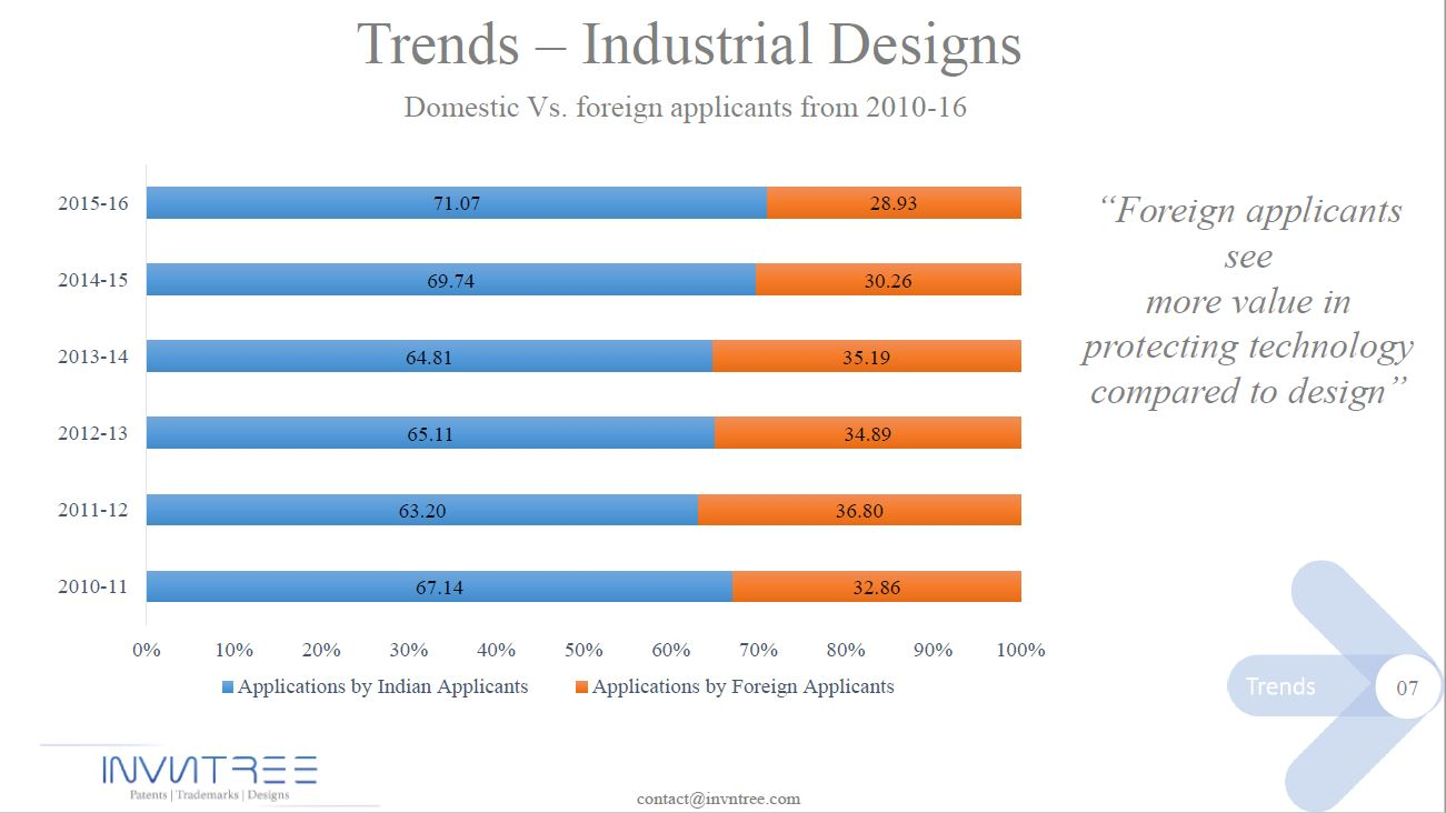 Patent trends-7