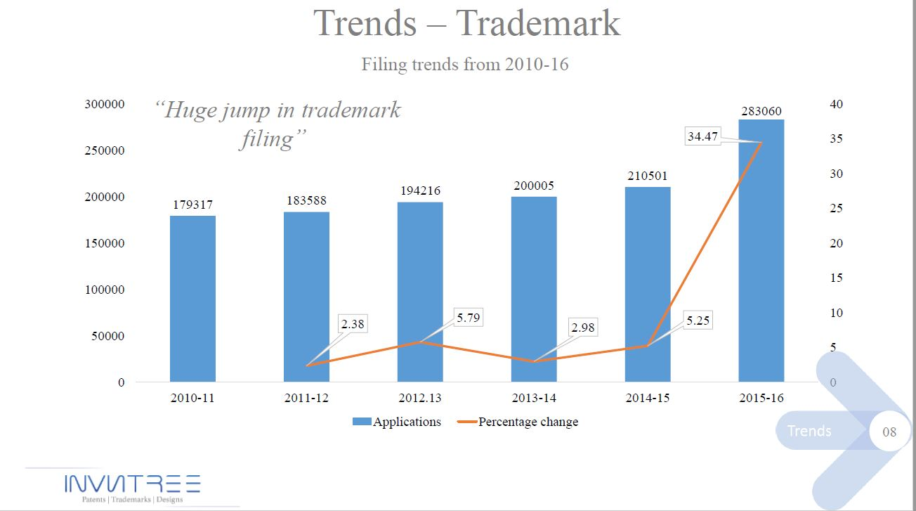 Patent trends-8