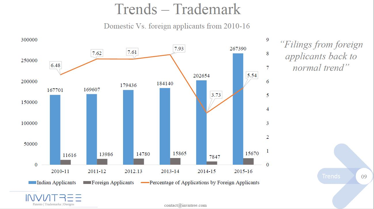 Patent trends-9